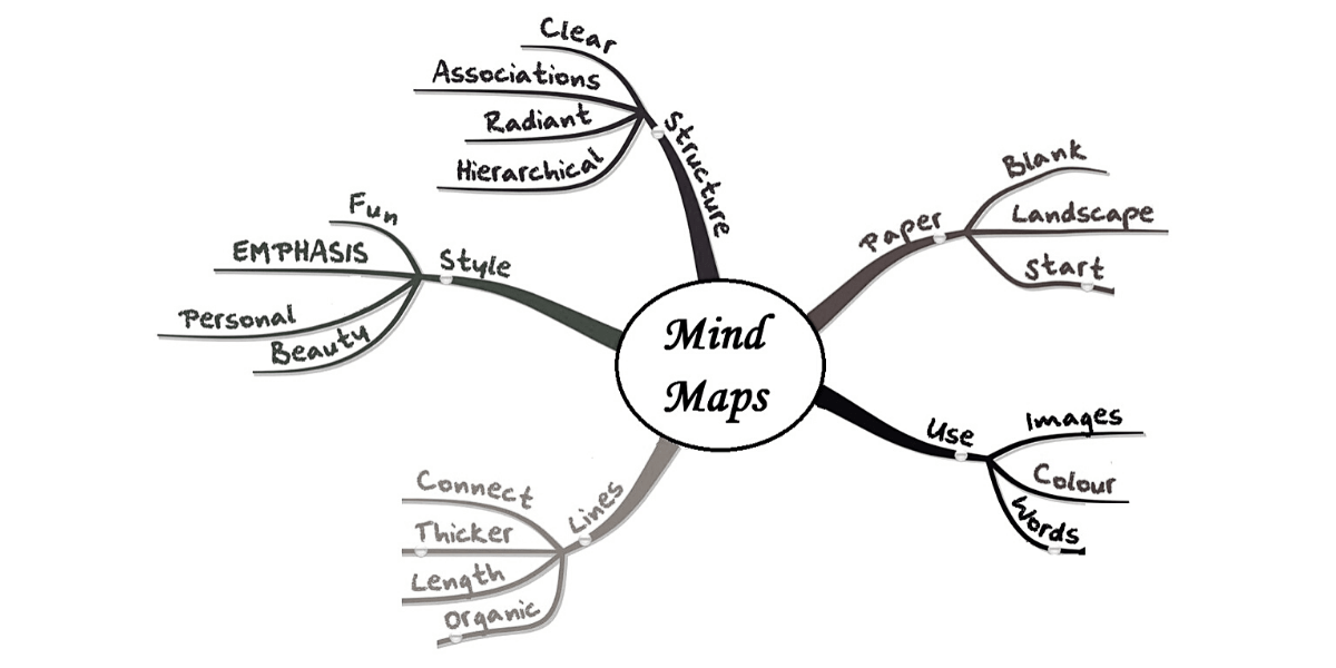 The-Mind-Mapping-Method-of-note-taking-elifnotes.com