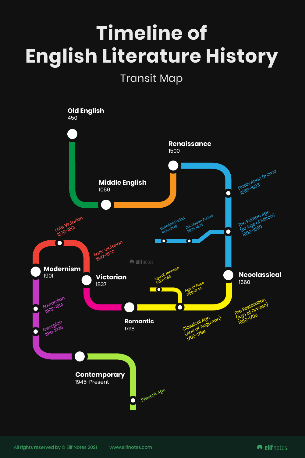 Timeline-of-english-literature-history-all-ages-and-sub-periods-flowcahrt